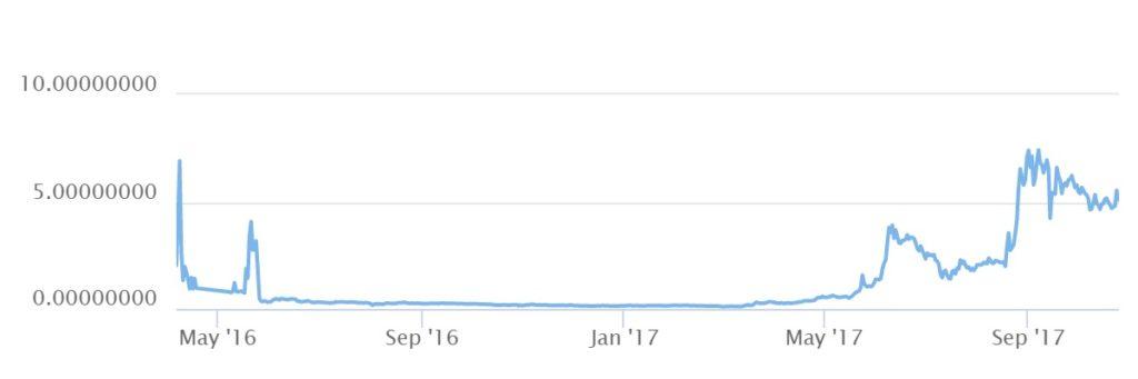 График капитализации криптовалюты lisk