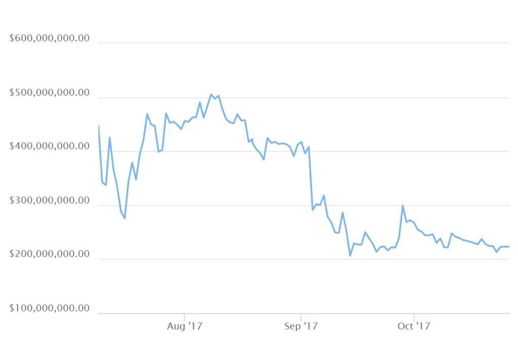 График капитализации eos криптовалюты в 2017 году