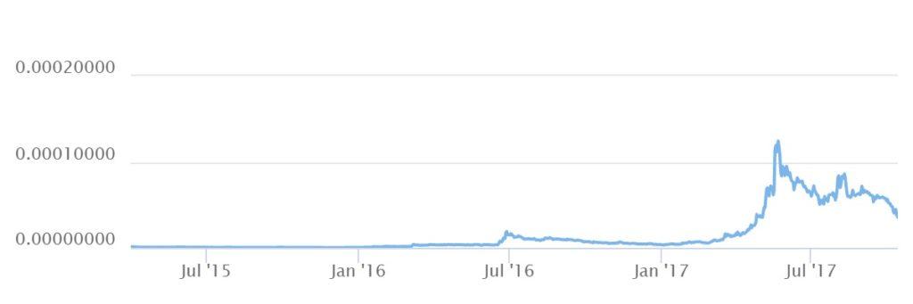 график криптовалюты NEM