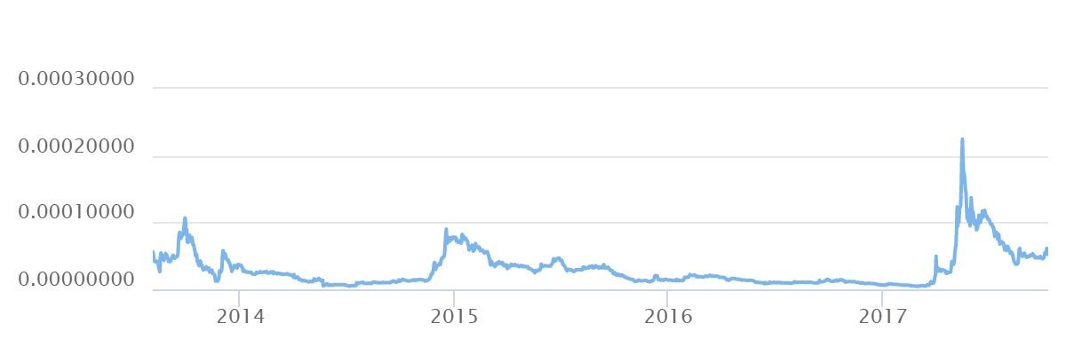 График криптовалюты Рипл