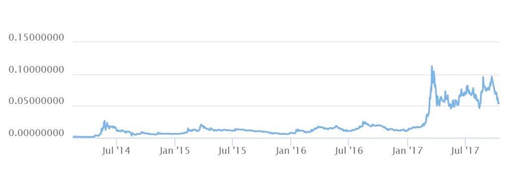 График криптовалюта dash