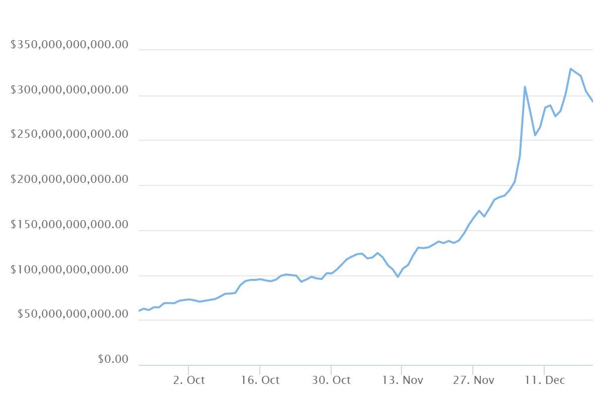 bitcoin криптовалюта график