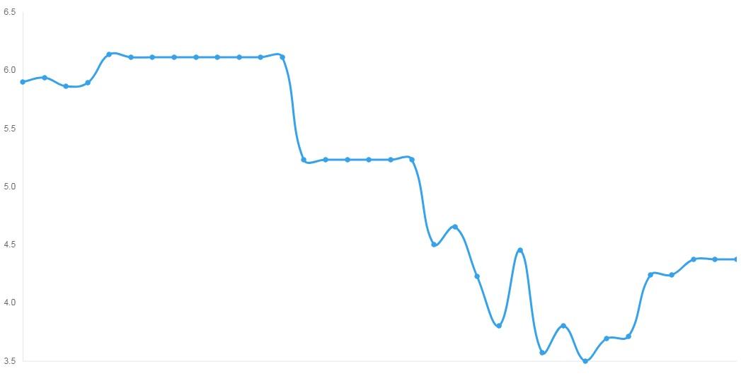 liza криптовалюта график