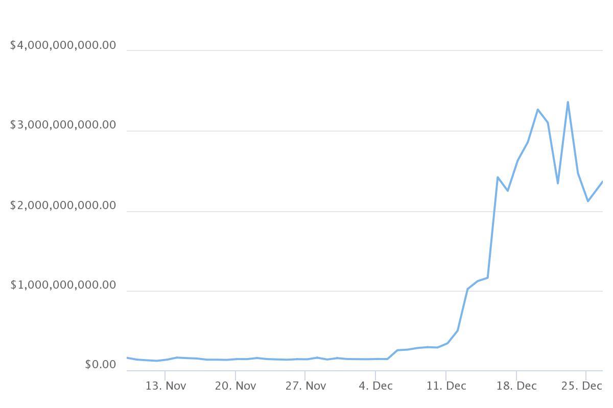 trx криптовалюта график