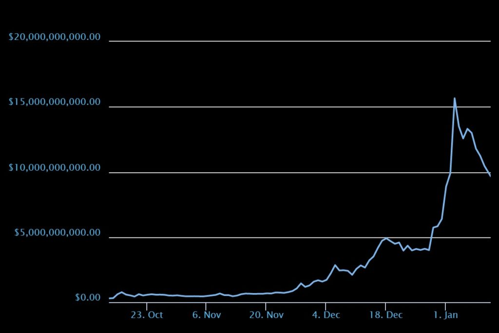 stellar криптовалюта график