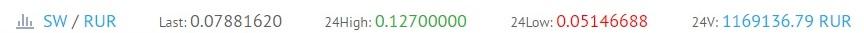 sw криптовалюта курс