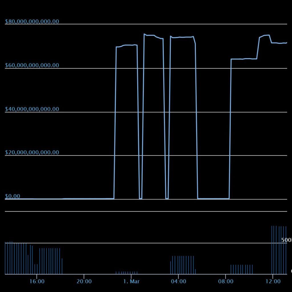 pac криптовалюта график